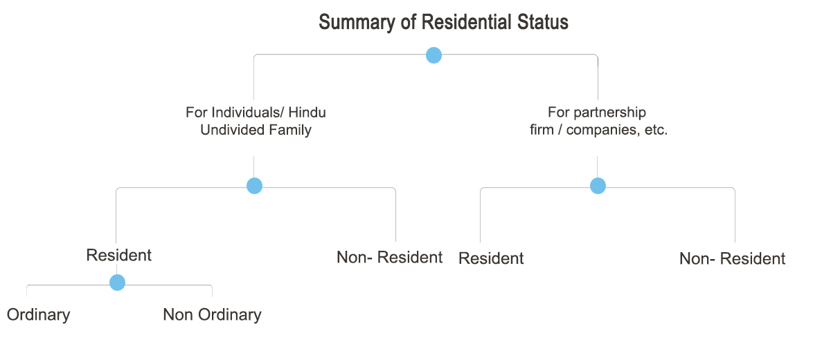 Residential Status of Individuals, Firms, Companies, etc. in terms of Income Tax Act