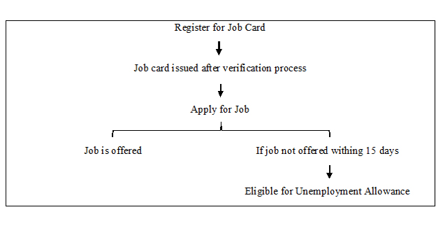 Process of Registration Under Mahatma Gandhi National Rural Employment Guarantee Act 2005