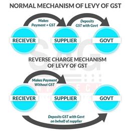 New Update on GST